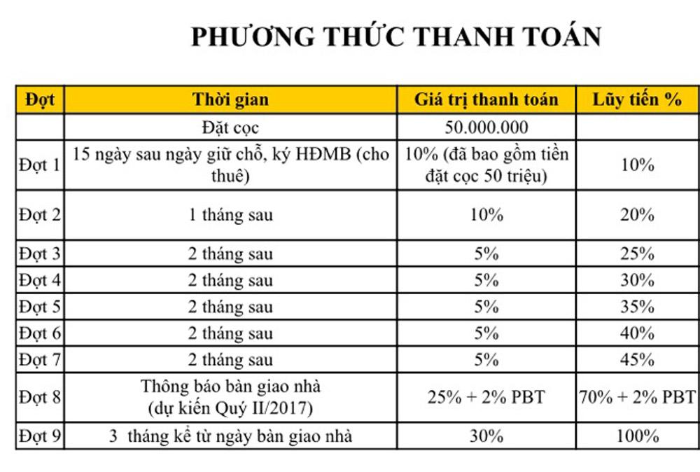 Phương thức thanh toán căn hộ Cộng Hòa Garden quận Tân Bình.