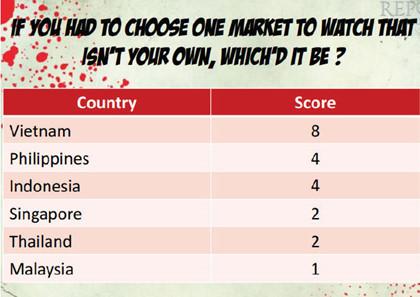 Thị trường Bất Động Sản việt nam hấp dẫn nhất Đông Nam Á