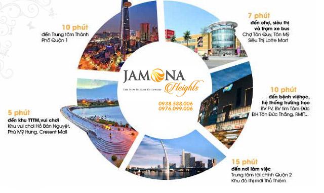 Từ dự án Jamona Heights cư dân dễ dàng kết nối đến các tiện ích khu vực, do có liên kết vùng thuận lợi.