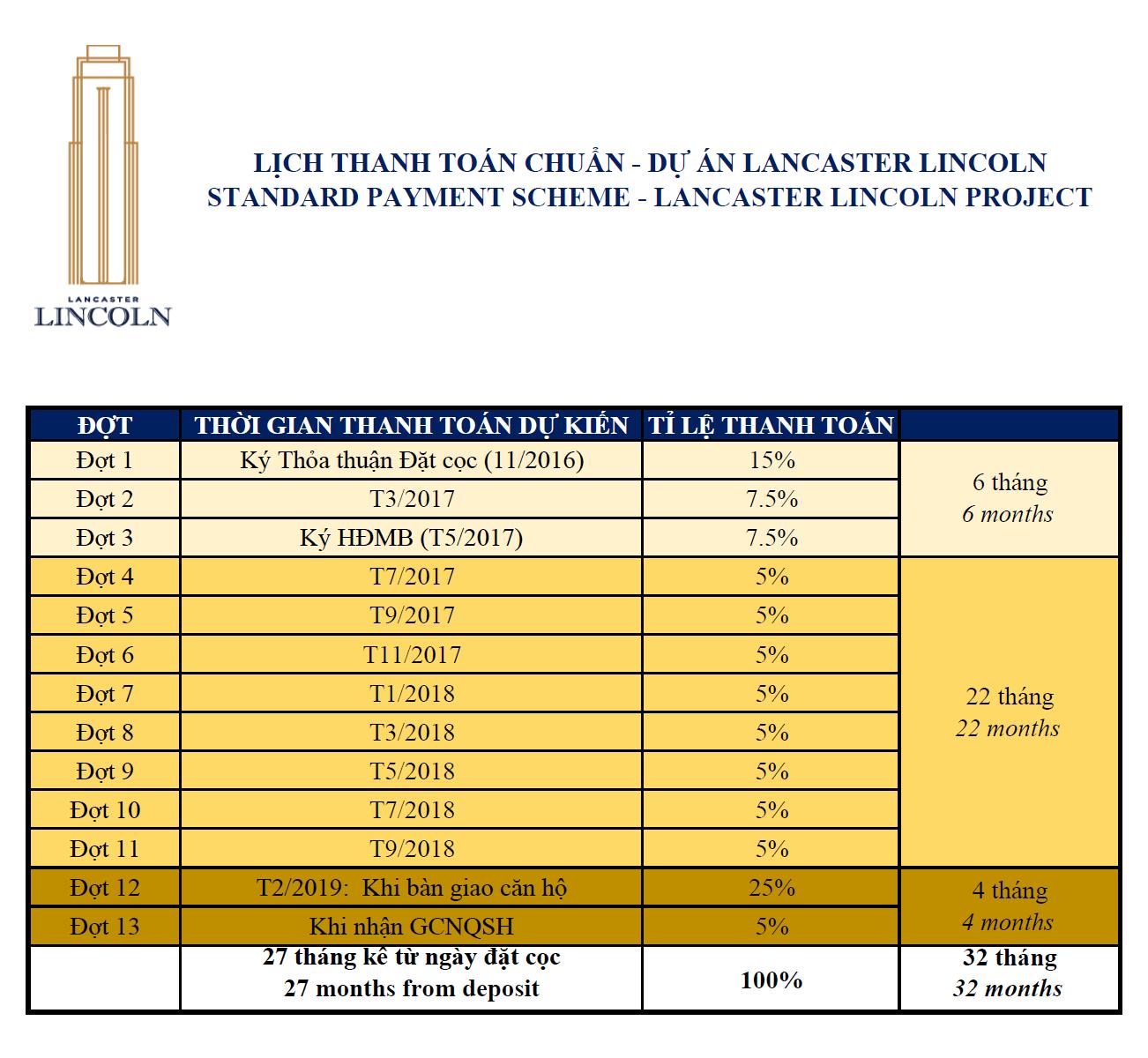 Tiến độ thanh toán chuẩn dự án Lancaster Lincoln.