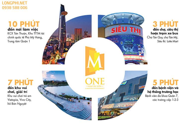 Tiện ích ngoại khu, liên kết vùng căn hộ văn phòng Officetel M-One Nam Sài Gòn.