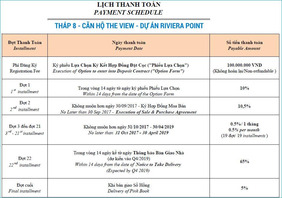 Phương thức thanh toán tháp 8 The View - Riviera Point.