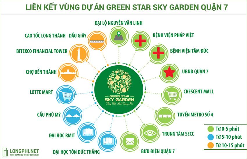 Liên kết vùng dự án căn hộ Green Star Sky Garden quận 7 - Hưng Lộc Phát.