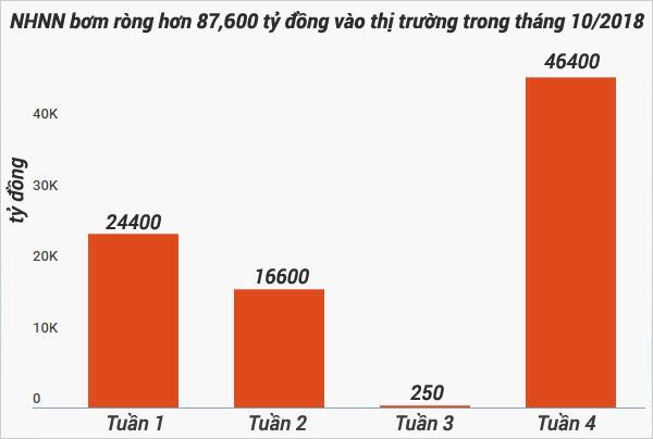 Diễn biến 4 tuần của tháng 10, NHNN bơm ròng tổng cộng 87,919 tỉ đồng vào hệ thống ngân hàng.