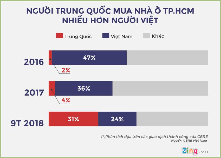 Lượng khách hàng người Trung Quốc mua nhà tại Việt Nam ngày một nhiều.