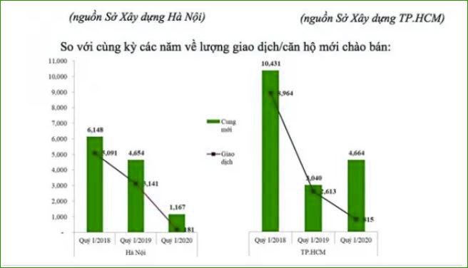 Tác động covid-19, ghi nhận lượng giao dịch căn hộ giảm trong quý 1 năm 2020 so với cùng kỳ 2 năm trước.